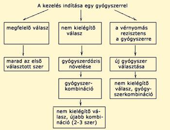 gyógyszerek tachycardia pikkelysömör