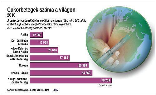 Diabetes – cukorbetegség